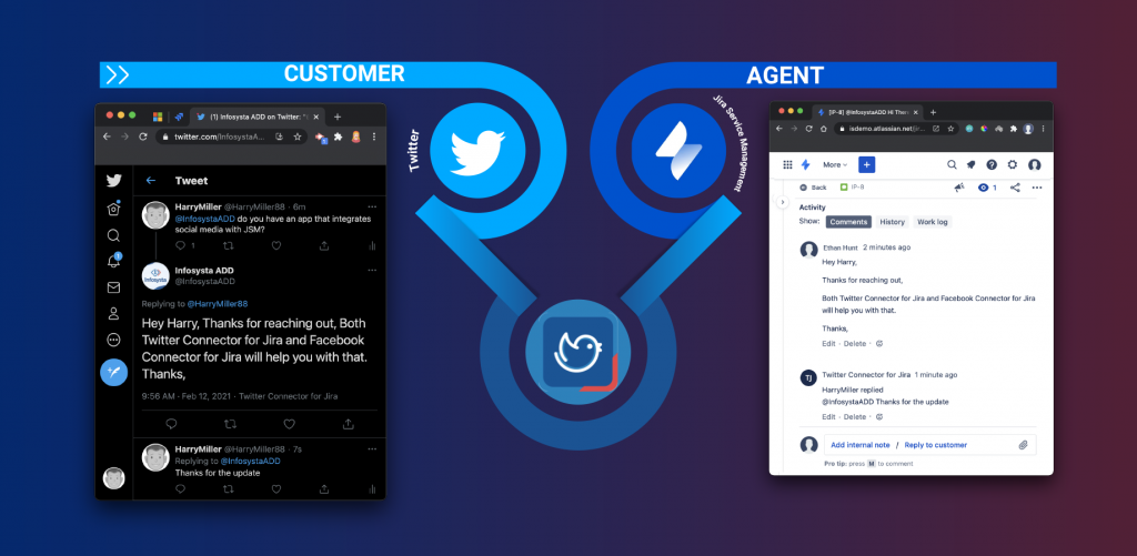 """OME  (I) Infosysta ADD on Twitter: """"X  C twitter.com/lnfosystaA...  HarryMiller  @HarryMiller88 6m  @lntosystaADD do you have an app that integrates  social media with JSM?  6  8  AGENT  -e OP-81 staADD Hi X  isdemo.atlassian.net,'iir...  More v  O Back a  Activity  Show:  History Work log  Comments  Ethan Hunt 2 minutes ago  Hey Harry,  Thanks for reaching out,  01  01  Infosysta ADD  @lnfosystaADD  Replying to @HarryMiller88  C)  Hey Harry, Thanks for reaching out, Both  Twitter Connector for Jira and Facebook  Connector for Jira will help you with that.  Thanks,  9:56 AM • Feb 12, 2021 • Twitter Connector for Jira  HarryMiller  @HarrYMiller88 •  Replying to @lnfosystaADD  Thanks for the update  Both Twitter Connector for 'ira and Facebook Connector for Jira  will help you with that.  Thanks,  Edit • Delete • g  Twitter Connector for Jira 1 minute ago  HarryMiIIer replied  @lnfosystaADD Thanks for the update  Edit • Delete g  Add internal note Reply to customer  Pro tip; to comment"""