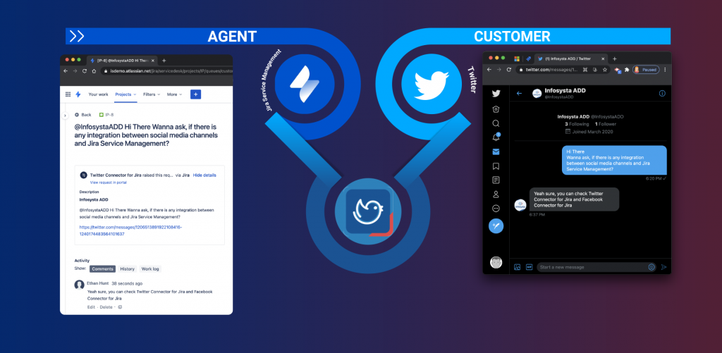 """C  AGENT  entosystaAOD Hi Theo x +  O isdemo.atlassian  8  More v  Your projects v  Filters v  O Back a  @lnfosystaADD Hi There Wanna ask, if there is  any integration between social media channels  and Jira Service Management?  Twitter Connector tor Jira raised this req... via Jira details  View request •n portal  Infosysta ADD  @lntOSVStaADD Hi There Wanna ask, if there is any integration between  social media channels and Jira Service Management?  https:mwittercorn/messages,'12065138g1922108416-  1240174483564101637  CUSTOMER  (1) Info s y Sta ADO  twitter.com/messages/l """"  Infosysta ADD  @1nfosystaADD  Info systa ADD  @lntosystaADD  3  Following  Joined March 2020  i There  nna ask, if there is any integration  n social media channels and Jira  6:20 PM u  Yeah sure, you can check Twitter  Connector for Jira and Facebook  Connector for Jira  6:37 PM  Activity  Shcw:  History Work log  a  Start a new message  Ethan Hunt 38 seconds ago  Yeah Sure. you Can Check Twitter for Jira and FacebOOk  Connector for ira  Edit Delete • g"""